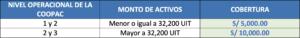 FONDO DE SEGURO DE DEPOSITO DE COOPAC (FSDC)