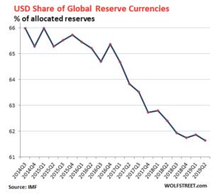 Las reservas mundiales (2014 – 2019)