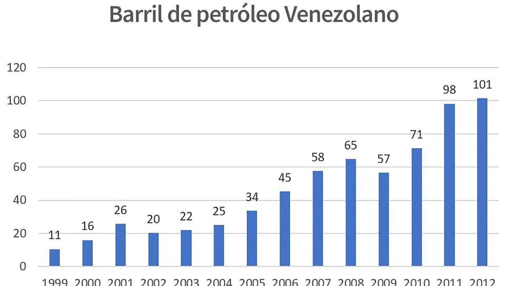 1 Precio del Barril de Petróleo hasta 2012