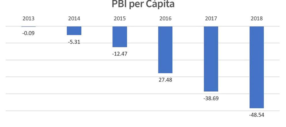 Caída del PIB