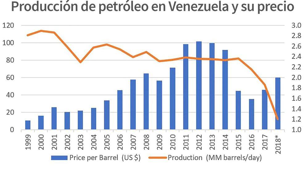 Caída en la producción de petróleo