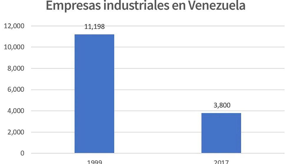 Empresas industriales en Venezuela