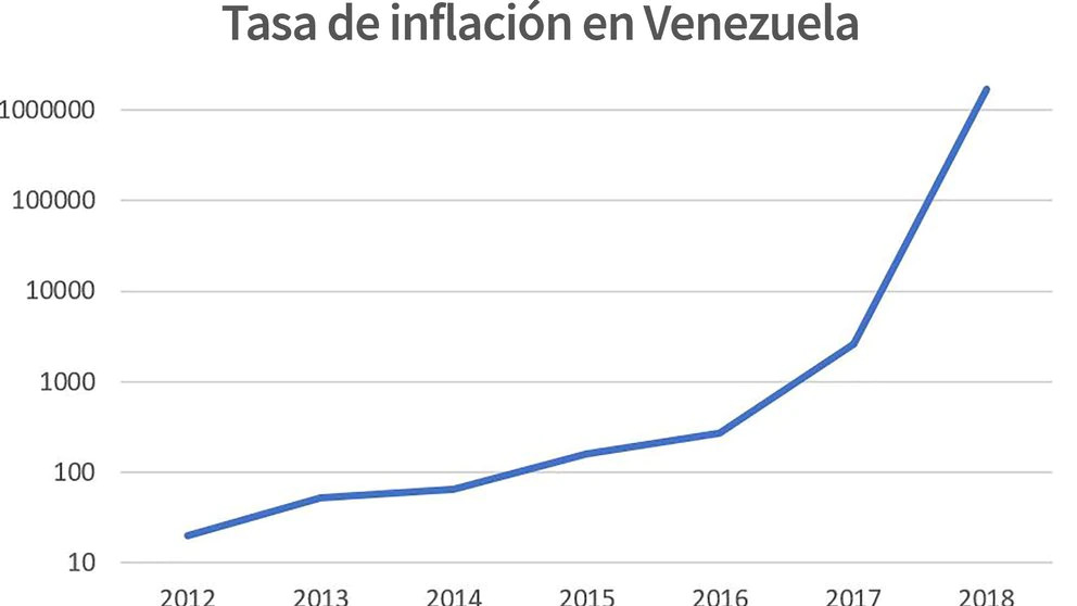 Inflación de Venezuela