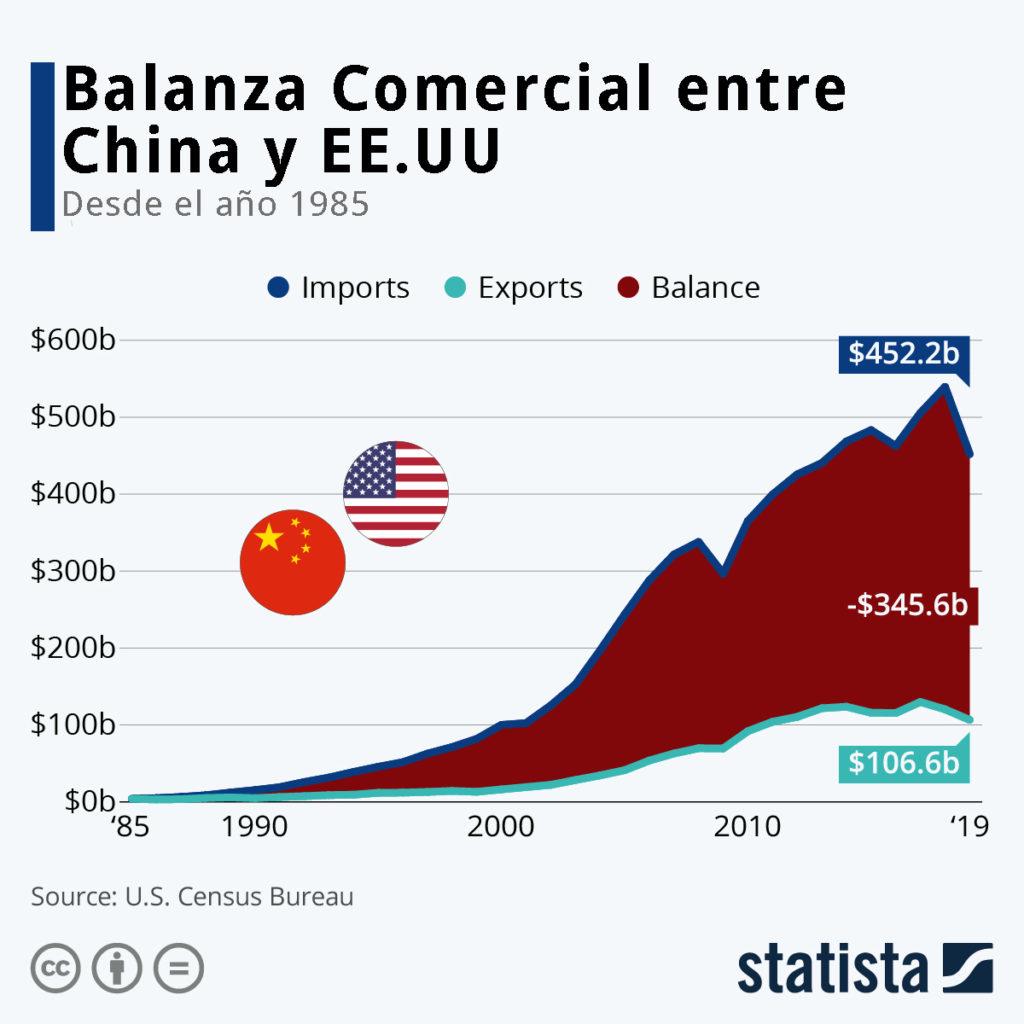 Balanza Comercial China EE.UU