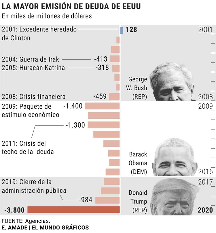 Emisión de deuda en EEUU hasta 2020