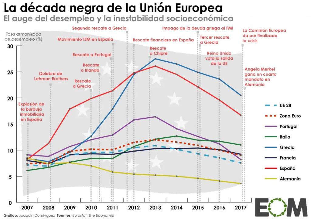 Crisis 2008 UE