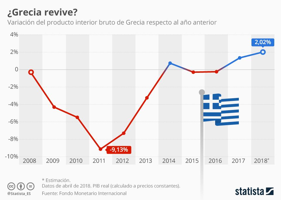 Gráfico 2 recuperación