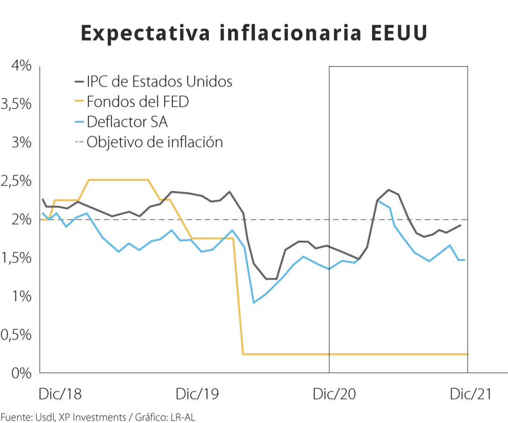 Expectativa Inflacionaria EE.UU