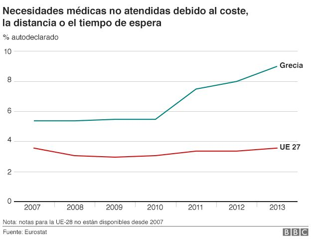 Necesidades medicas no atendidas Grecia