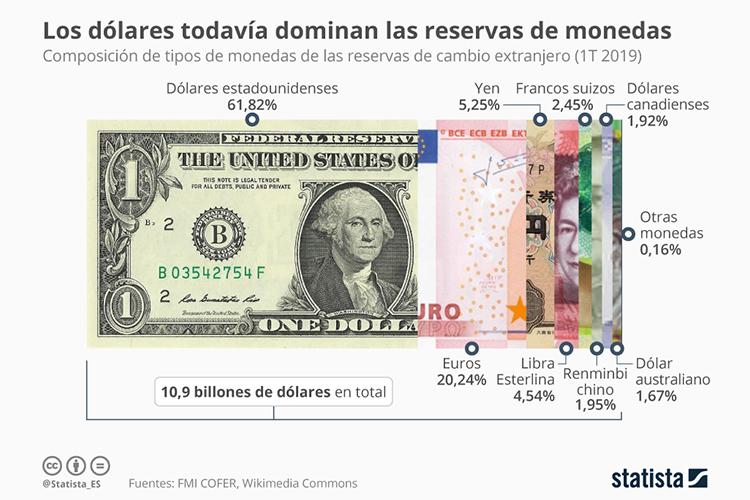Reservas en dólares