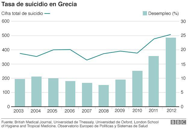 Tasa de Suicidios Grecia