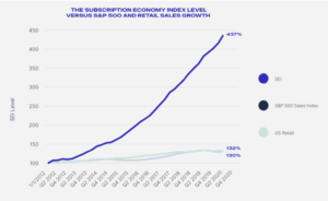 The Subscription Economy Index