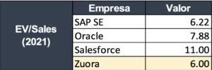 • EV/Sales (Enterprise Value to Sales ratio