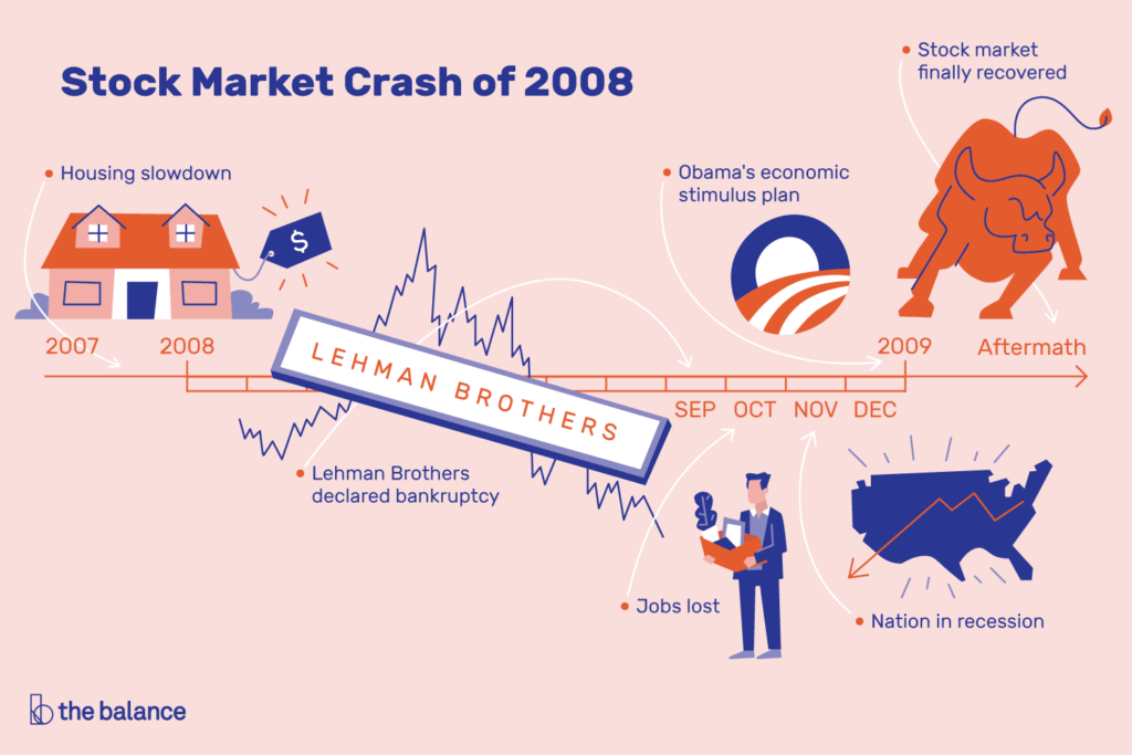 Crisis del 2008 reflejada en la bolsa