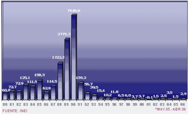 Hiperinflación de Perú (Gráfico)