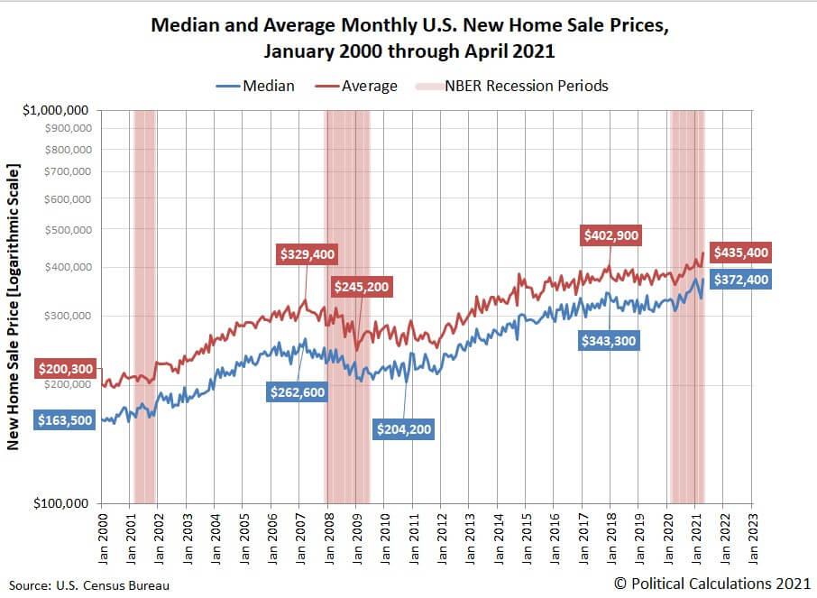 Precios de las viviendas en EEUU