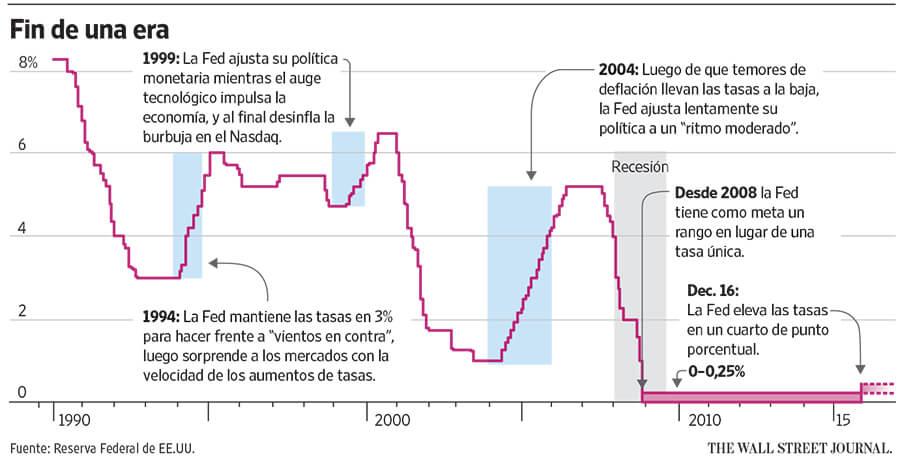 Reserva Federal Tasa de Interés