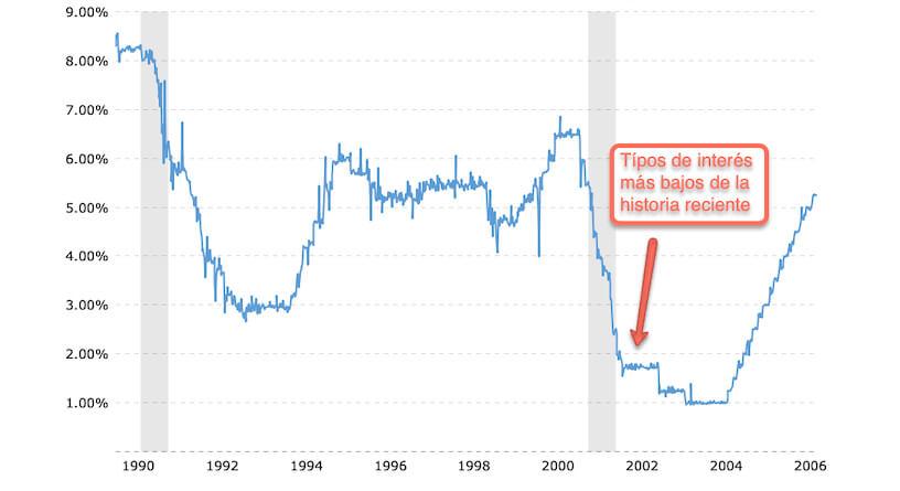 Tipos de interés antes de la crisis