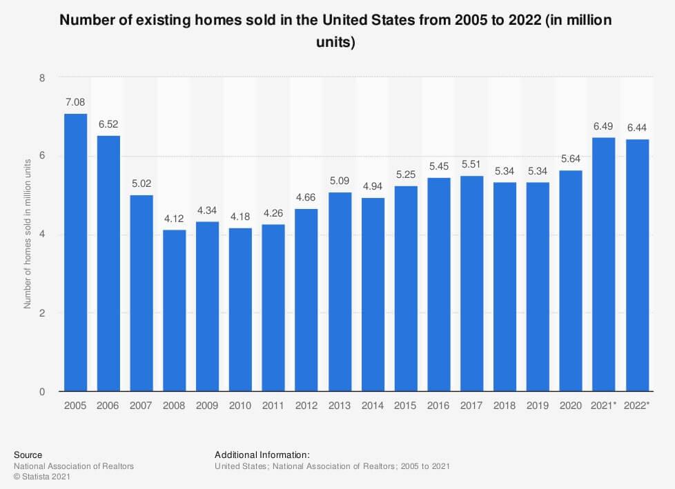 Ventas de Casas en USA 1