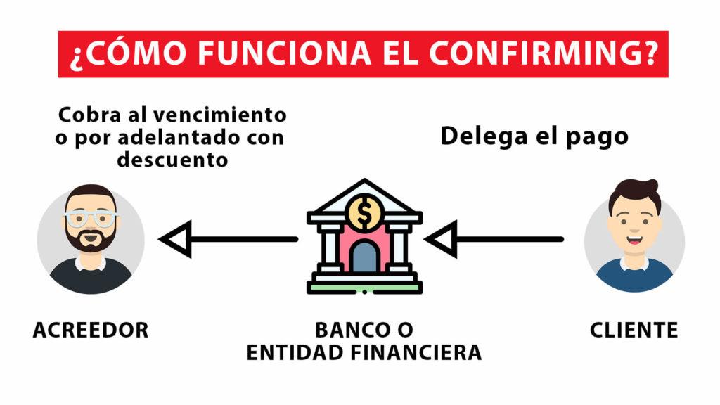 COMO FUNCIONA EL CONFIRMING