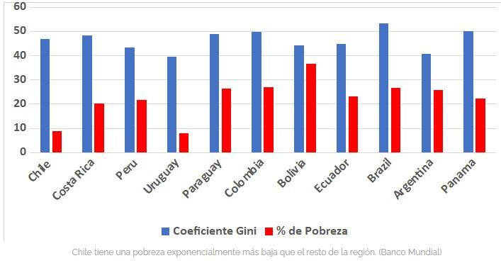 Economía Chile comparada con Latinoamérica