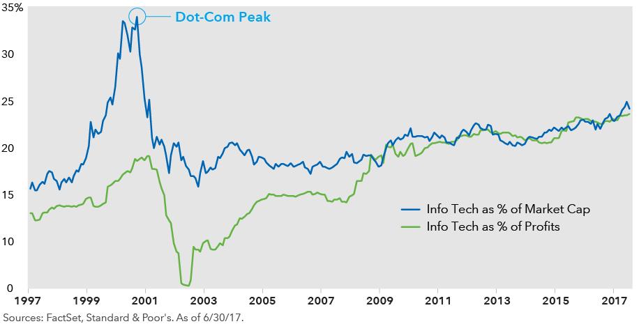 Gráfico Burbuja Puntocom