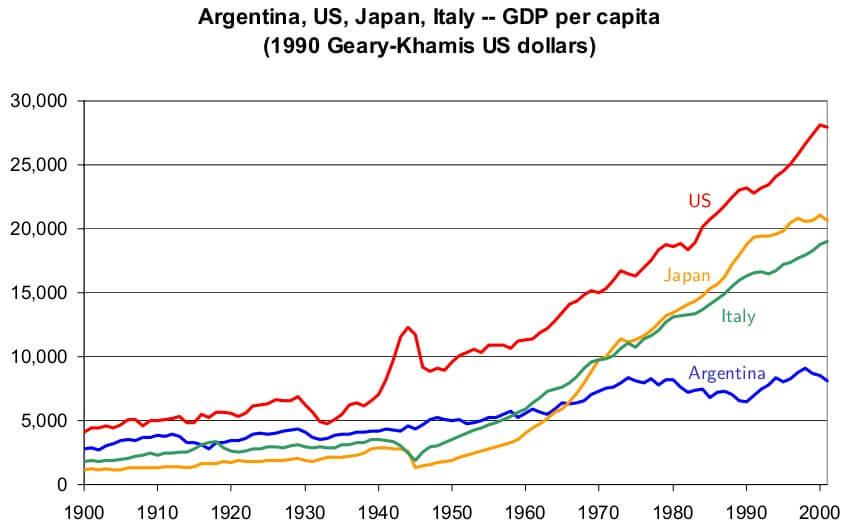 PBI Argentina rica