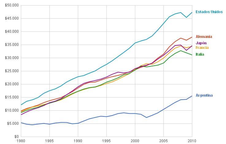 Evolución PBI Paises 1980 - 2010