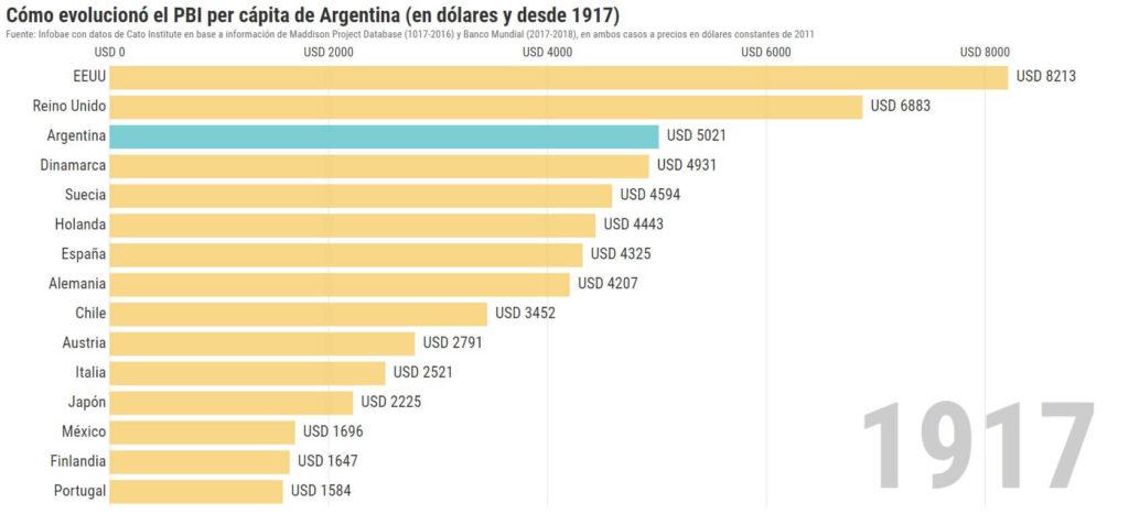 pbi argentina 1917