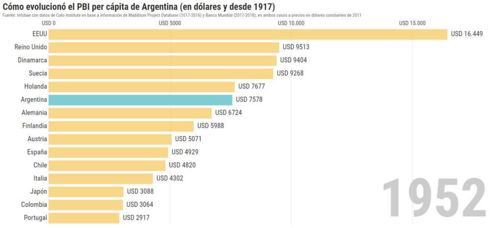 pbi argentina 1952