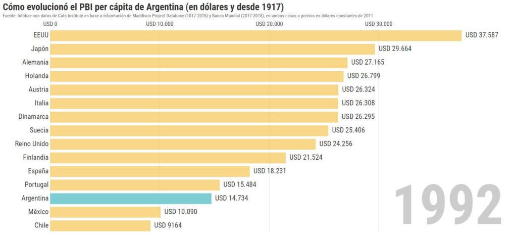 pbi argentina 1992