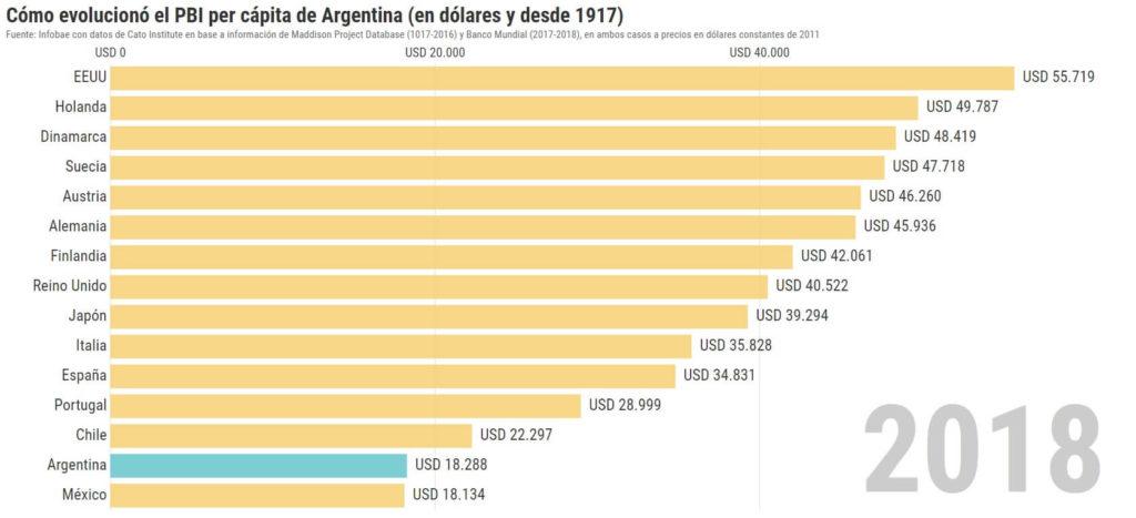 pbi argentina 2018