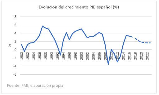 Evolución-PBI-en-España