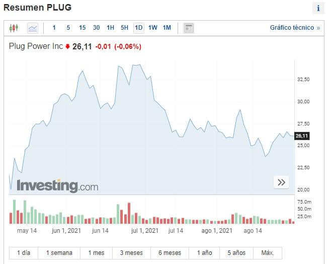 PlugPower Precio