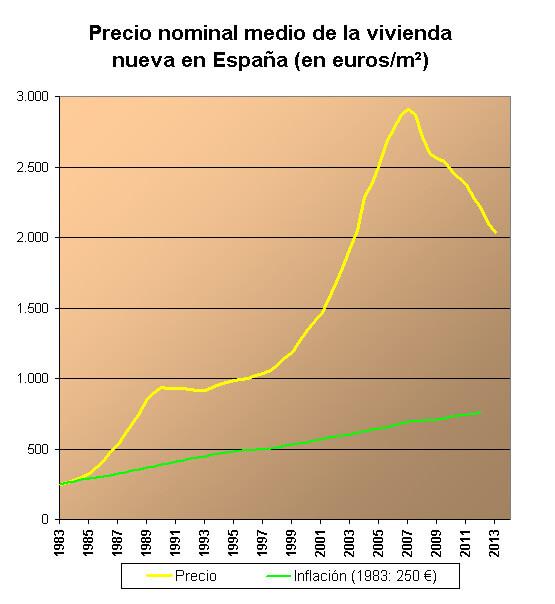 Precio-de-las-Viviendas-en-España