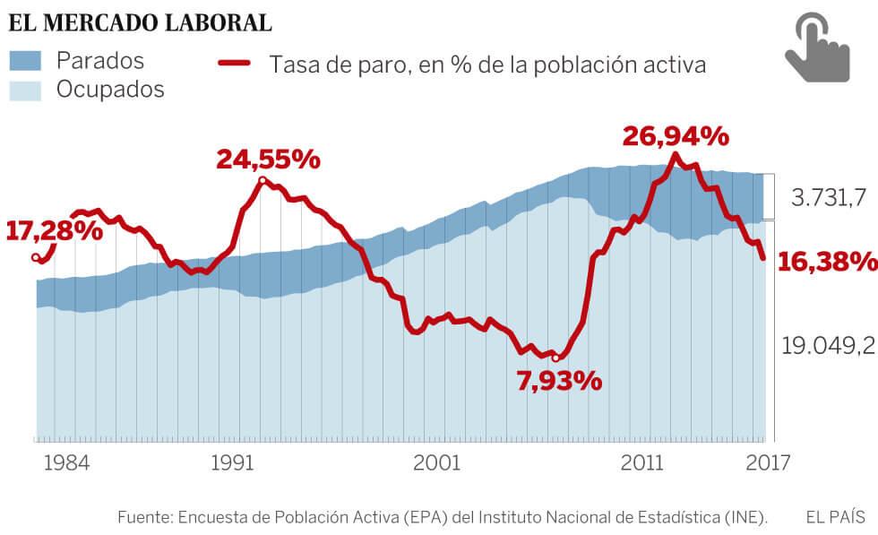 Tasa-de-Desempleo-España