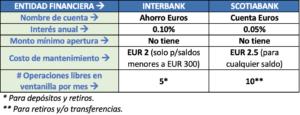 CUENTAS DE AHORRO EN EUROS - PERÚ